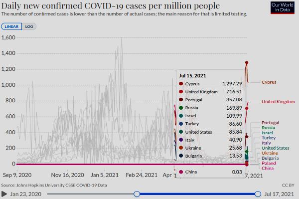 Реальный график - инфографик, говорящий исчерпывающе о цели пандемии этого коронавируса.