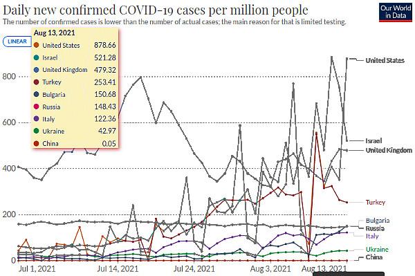 Нововыявленная зараженность ковидом на миллион населения в Украине, Италии, Болгарии, Турции.