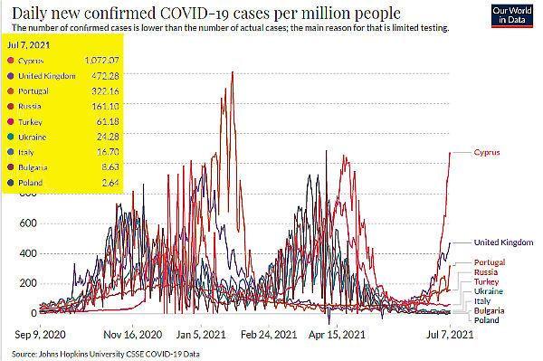 Графики по ковиду: число подтвержденных новых случаев на миллион человек.