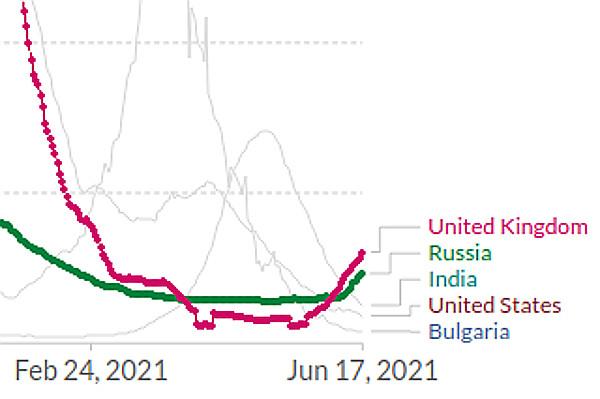 Уникальная особенность графика РФ на данном этапе.