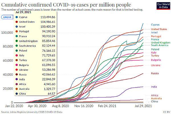 Сколько людей было заражено коронавирусом SARS-CoV2 с 2020 года.