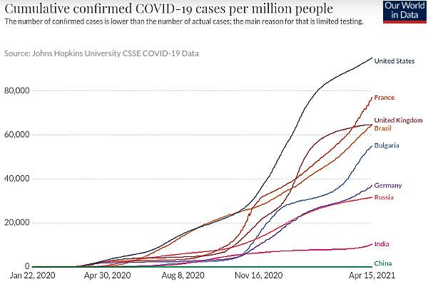 COVID-19 заболеваемость - график мира на миллион человек.