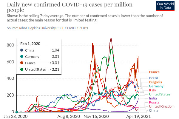 COVID-19 заболеваемость 'новых случаев' - график мира на миллион человек.